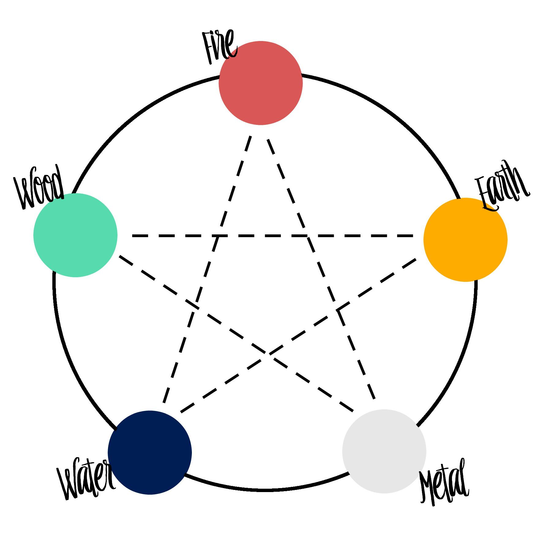 5 elementsw names